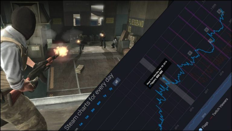 Counter Strike: Global Offensive exceeds its record of simultaneous users