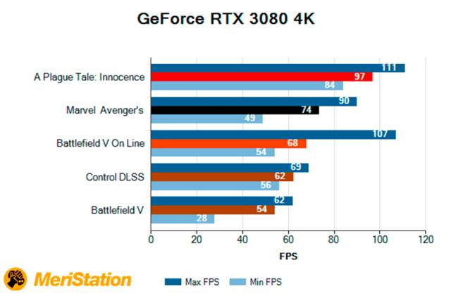 GeForce RTX 3080, Review of a next generation graphics card