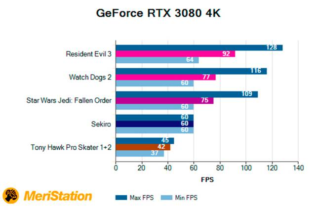 GeForce RTX 3080, Analysis of a next generation graphics card