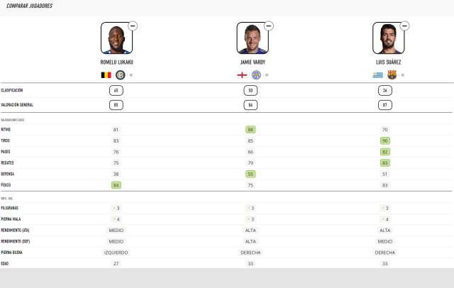 FIFA 21 Lukaku comparison
