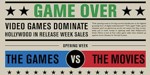 Videogames vs. Movie theater