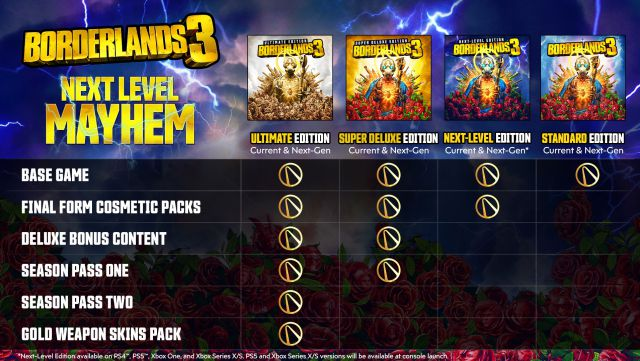 It should be remembered that those of us who already have Borderlands 3 for PlayStation 4 and Xbox One in digital format can update the game for free within the same family of consoles. If our version is physics, we will need to have the Xbox Series X and PlayStation 5 models with a disc reader to take advantage of this function. As for the content add-ons and saved games, they can be transferred to the new generation consoles of the same family so that we can pick up the action where we left off.