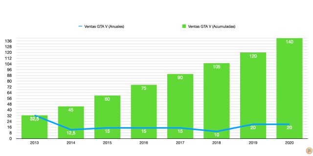 Annual and cumulative sales of GTA V from 2013 to 2013